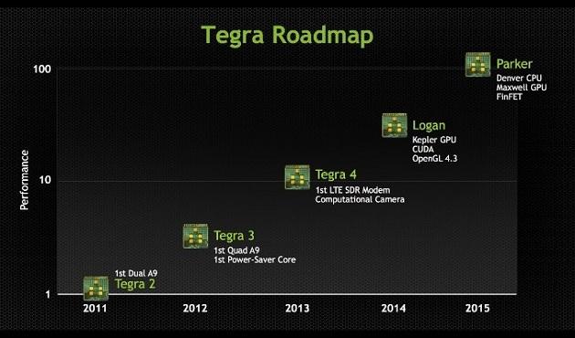 Tegra 6