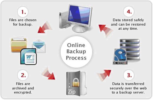 online backup process